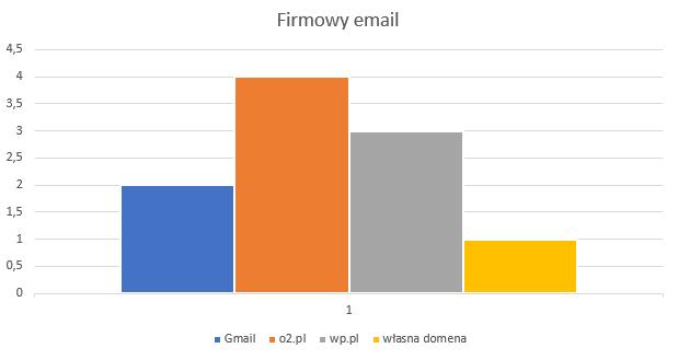 Firmowe maile - używanie darmowych domen